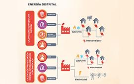 Lanzan programa con apoyo técnico y económico para fomentar energía distrital